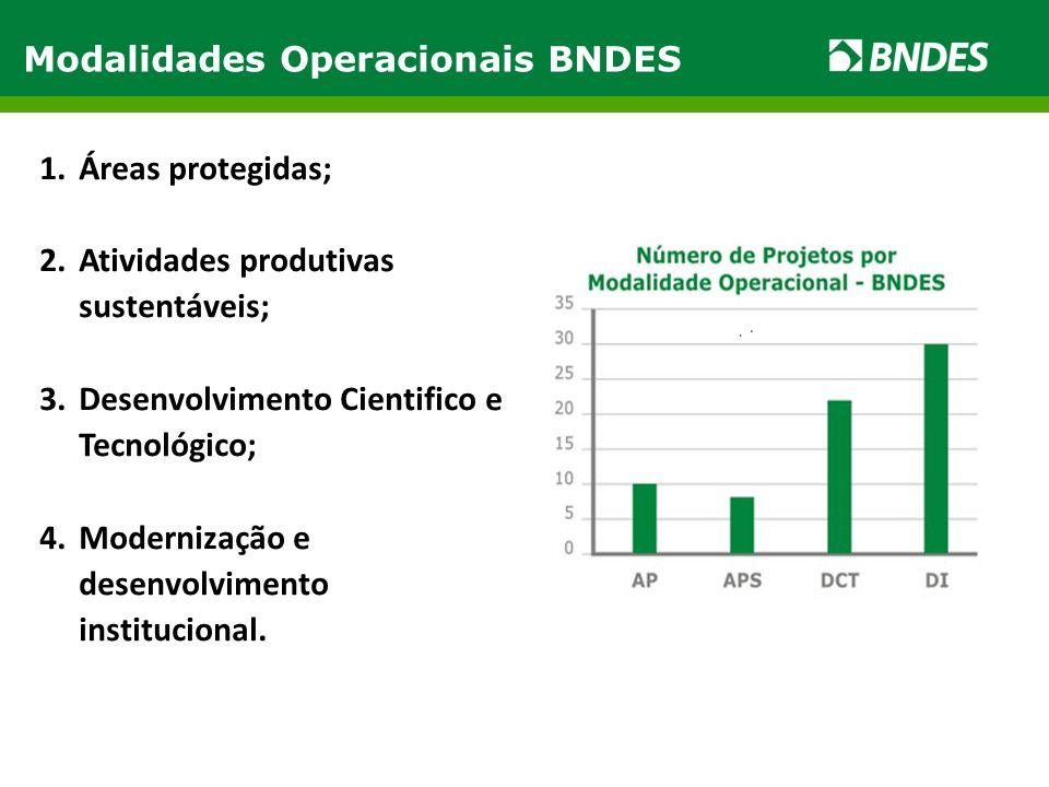 Modalidades Operacionais BNDES 1.Áreas protegidas; 2.Atividades produtivas sustentáveis; 3.Desenvolvimento Cientifico e Tecnológico; 4.Modernização e