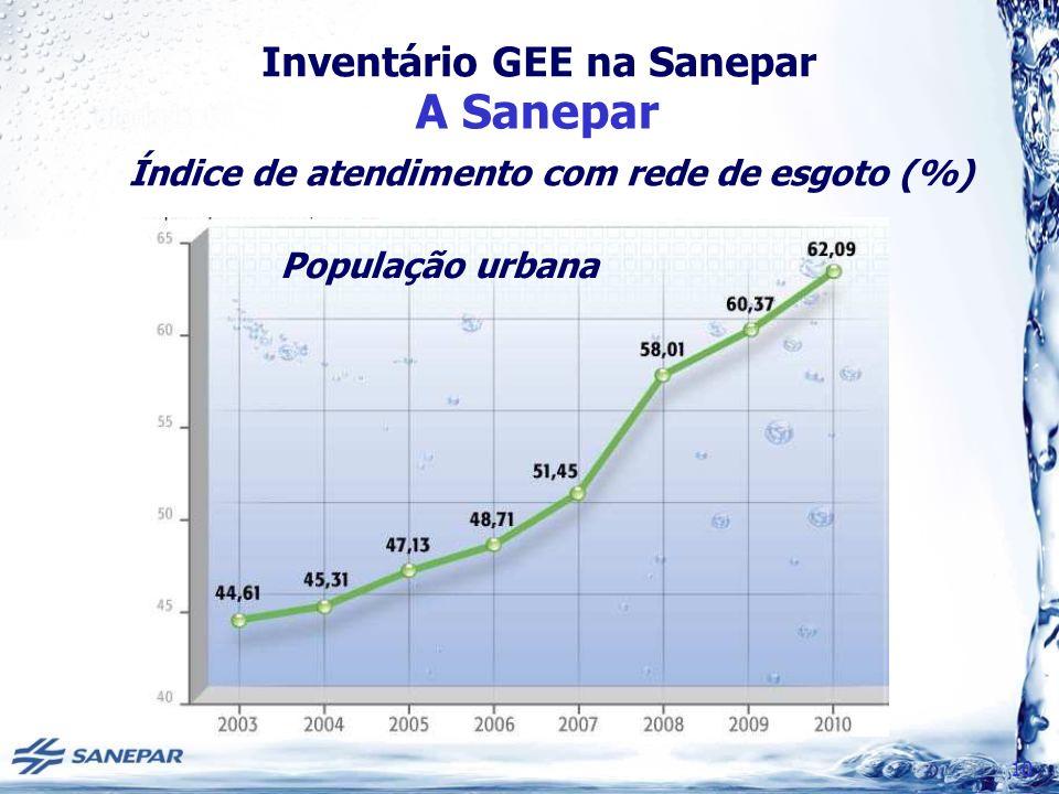 Inventário GEE na Sanepar A Sanepar 10 Índice de atendimento com rede de esgoto (%) População urbana