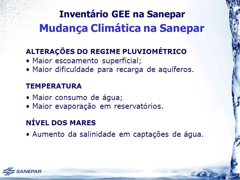 Inventário GEE na Sanepar Mudança Climática na Sanepar 14 ALTERAÇÕES DO REGIME PLUVIOMÉTRICO Maior escoamento superficial; Maior dificuldade para recarga de aquíferos.