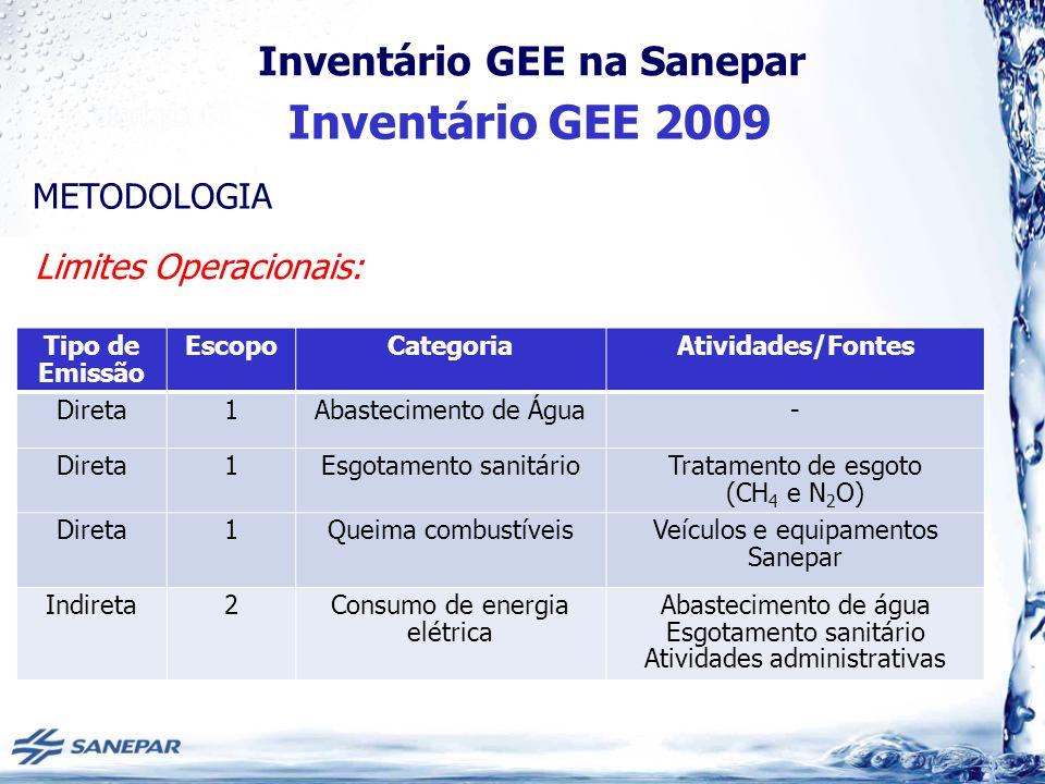 Inventário GEE na Sanepar Inventário GEE 2009 Tipo de Emissão EscopoCategoriaAtividades/Fontes Direta1Abastecimento de Água- Direta1Esgotamento sanitárioTratamento de esgoto (CH 4 e N 2 O) Direta1Queima combustíveisVeículos e equipamentos Sanepar Indireta2Consumo de energia elétrica Abastecimento de água Esgotamento sanitário Atividades administrativas METODOLOGIA Limites Operacionais: