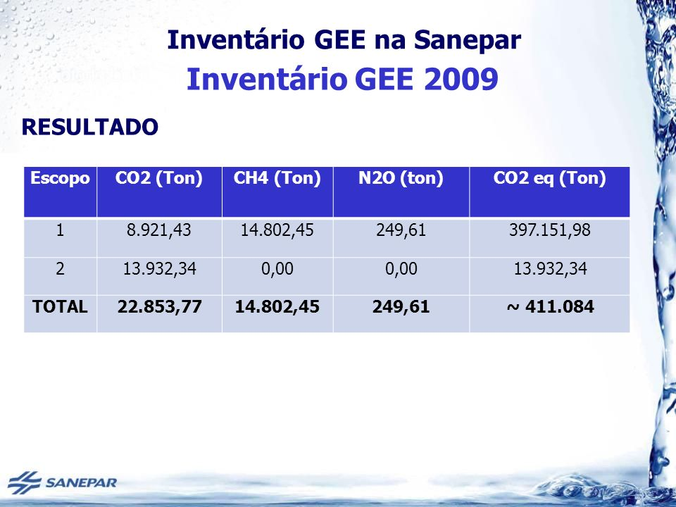 Inventário GEE na Sanepar Inventário GEE 2009 EscopoCO2 (Ton)CH4 (Ton)N2O (ton)CO2 eq (Ton) 18.921,4314.802,45249,61397.151,98 213.932,340,00 13.932,3