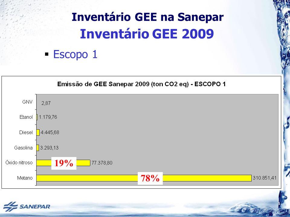Inventário GEE na Sanepar Escopo 1 78% 19% Inventário GEE 2009