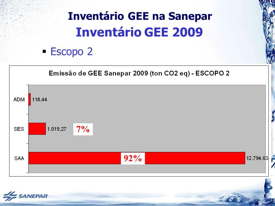 Inventário GEE na Sanepar Escopo 2 92% 7% Inventário GEE 2009