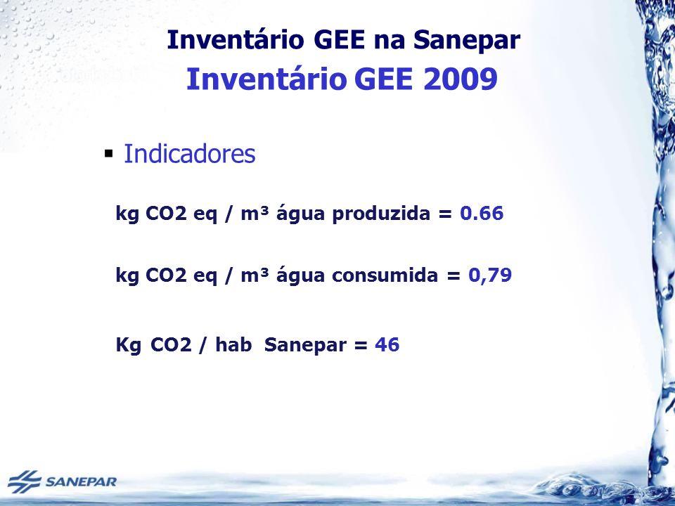 Inventário GEE na Sanepar Indicadores Inventário GEE 2009 kg CO2 eq / m³ água produzida = 0.66 kg CO2 eq / m³ água consumida = 0,79 Kg CO2 / hab Sanep