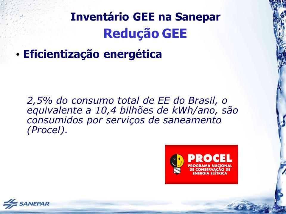 Inventário GEE na Sanepar Redução GEE 40 Eficientização energética 2,5% do consumo total de EE do Brasil, o equivalente a 10,4 bilhões de kWh/ano, são consumidos por serviços de saneamento (Procel).