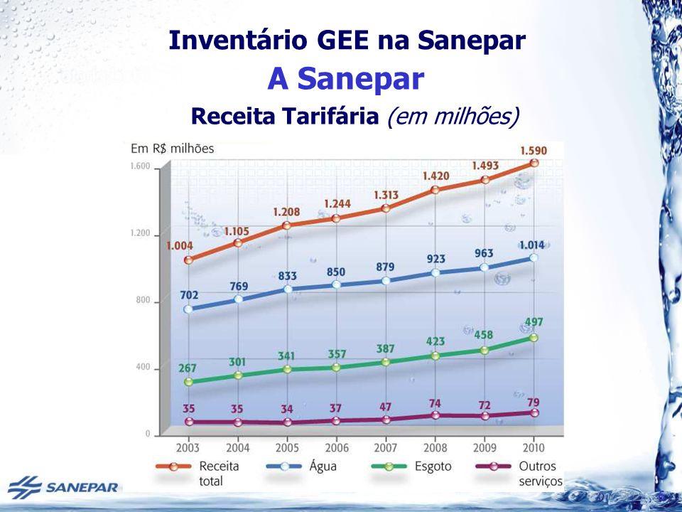 Inventário GEE na Sanepar Inventário GEE 2009 Cálculo METODOLOGIA