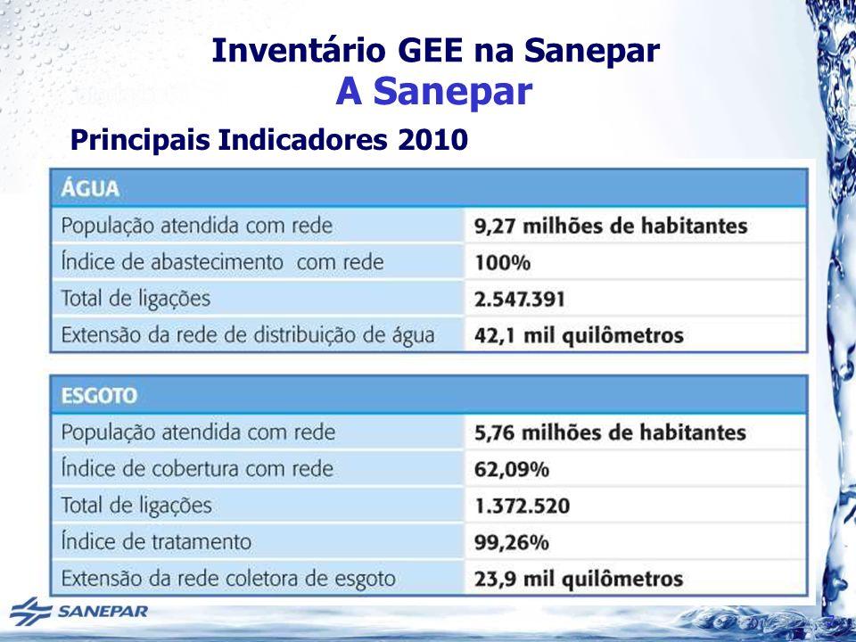 Inventário GEE na Sanepar Inventário GEE 2009 EscopoCO2 (Ton)CH4 (Ton)N2O (ton)CO2 eq (Ton) 18.921,4314.802,45249,61397.151,98 213.932,340,00 13.932,34 TOTAL22.853,7714.802,45249,61~ 411.084 RESULTADO