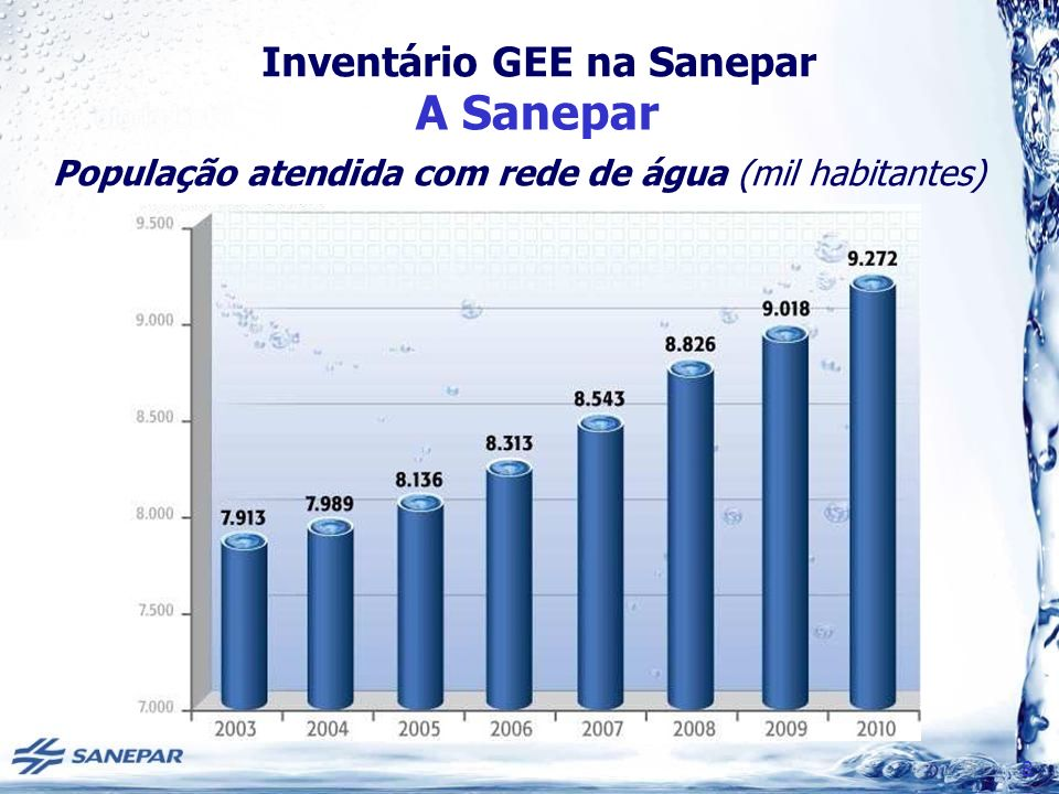 Inventário GEE na Sanepar A Sanepar 8 População atendida com rede de água (mil habitantes)