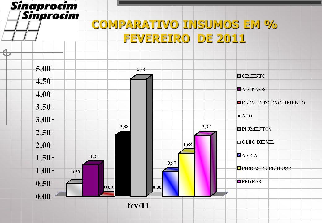 COMPARATIVO INSUMOS EM % FEVEREIRO DE 2011