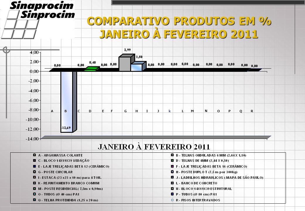 COMPARATIVO PRODUTOS EM % JANEIRO À FEVEREIRO 2011 ACDEFHIJLM N OPQRBkG