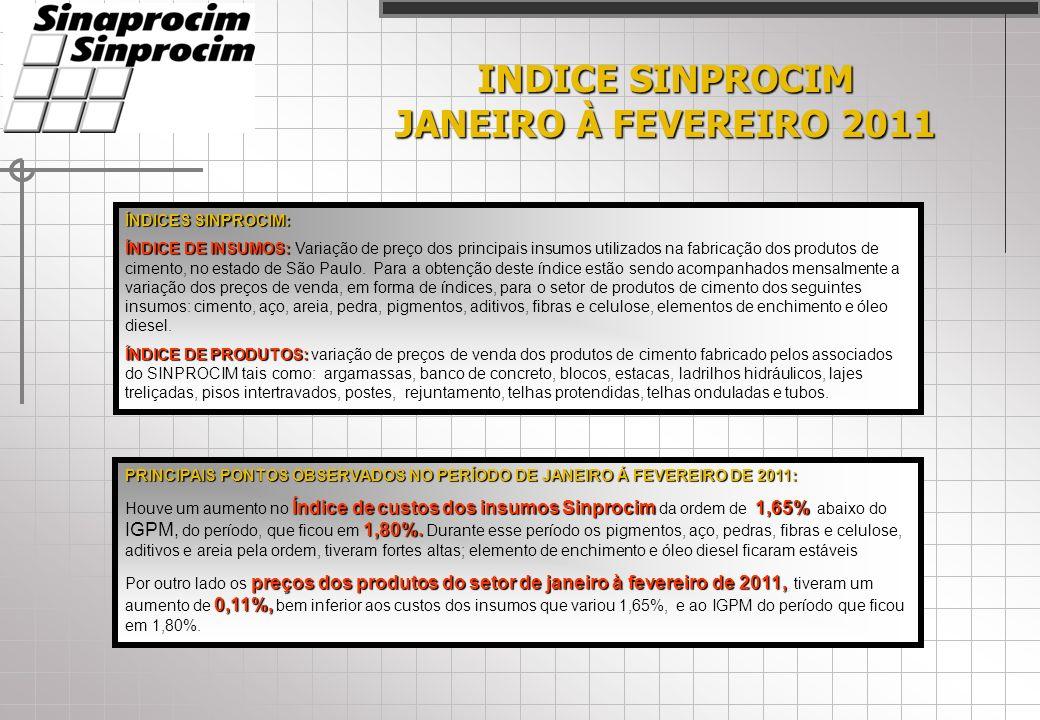 INDICE SINPROCIM JANEIRO À FEVEREIRO 2011 ÍNDICES SINPROCIM: ÍNDICE DE INSUMOS: ÍNDICE DE INSUMOS: Variação de preço dos principais insumos utilizados na fabricação dos produtos de cimento, no estado de São Paulo.