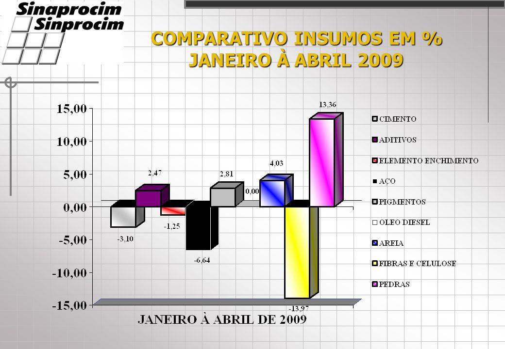 COMPARATIVO INSUMOS EM % JANEIRO À ABRIL 2009