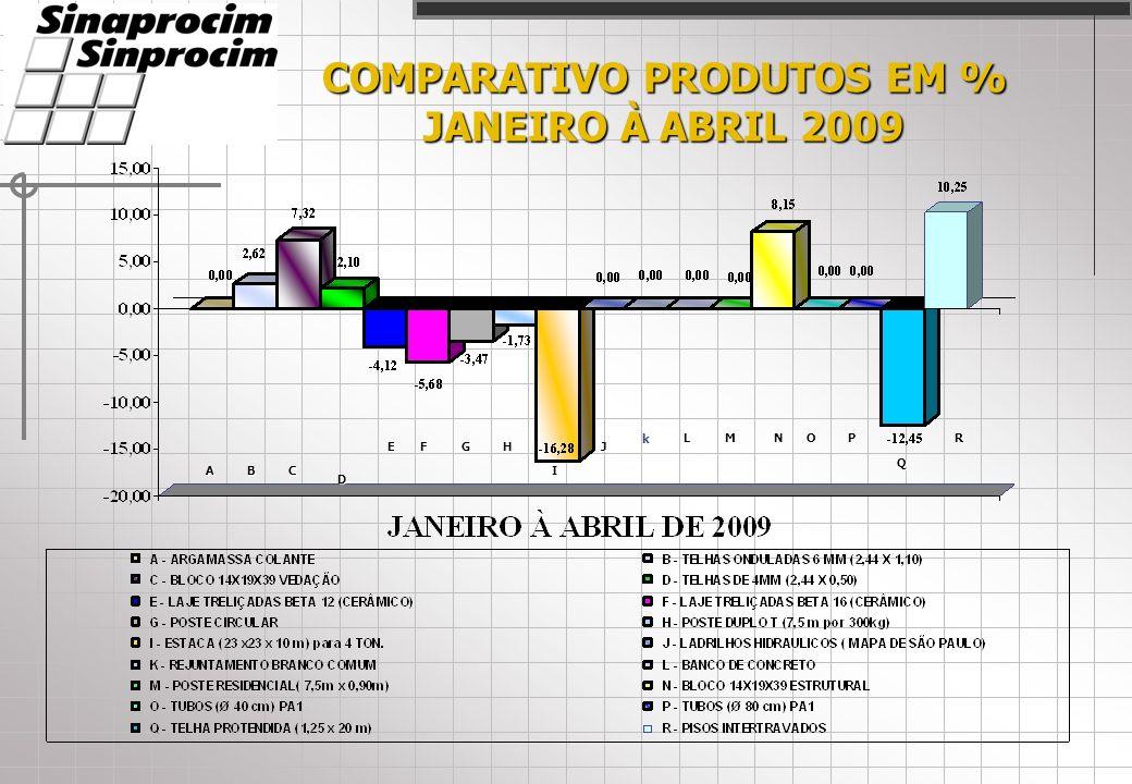 COMPARATIVO PRODUTOS EM % JANEIRO À ABRIL 2009 AC D EFGH I J LMNOP Q R B k