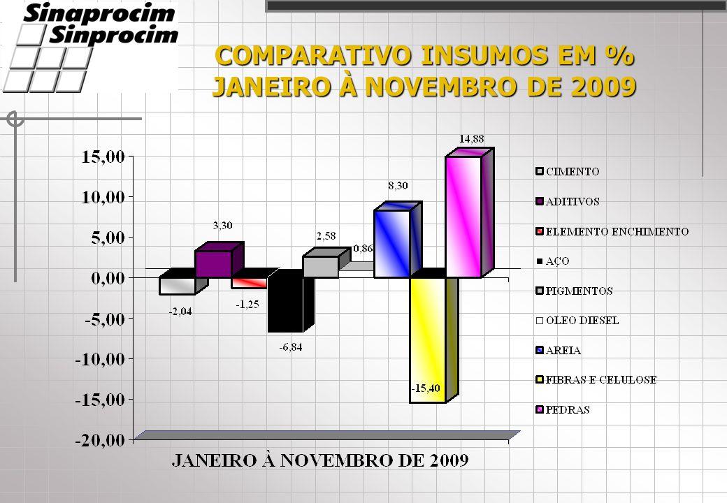 COMPARATIVO INSUMOS EM % JANEIRO À NOVEMBRO DE 2009