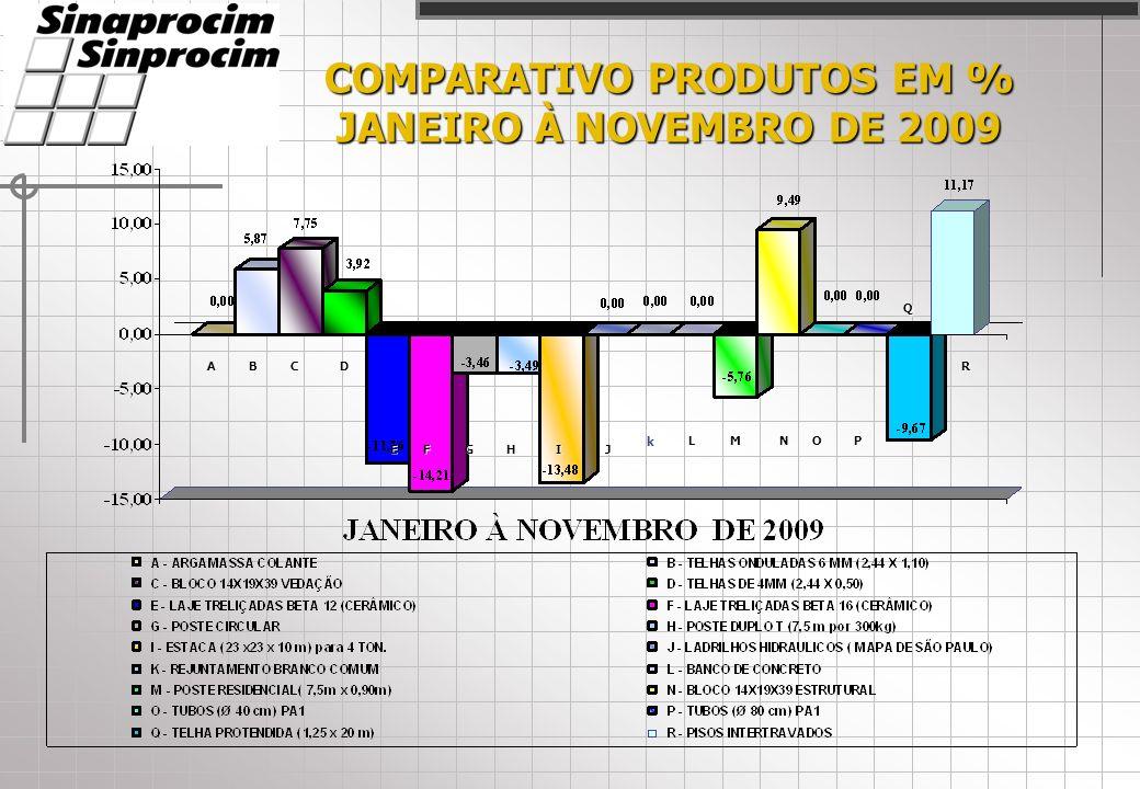 COMPARATIVO PRODUTOS EM % JANEIRO À NOVEMBRO DE 2009 ACD EFGHIJ LMNOP Q RB k