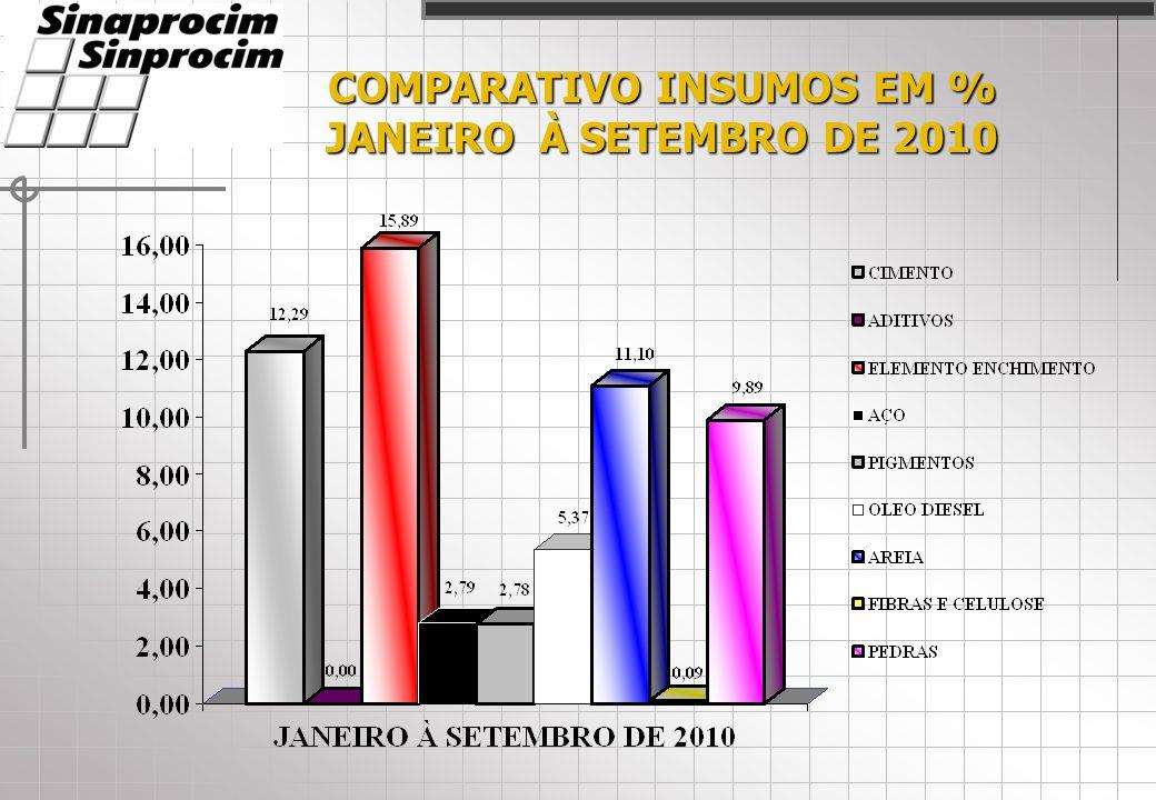 COMPARATIVO INSUMOS EM % JANEIRO À SETEMBRO DE 2010