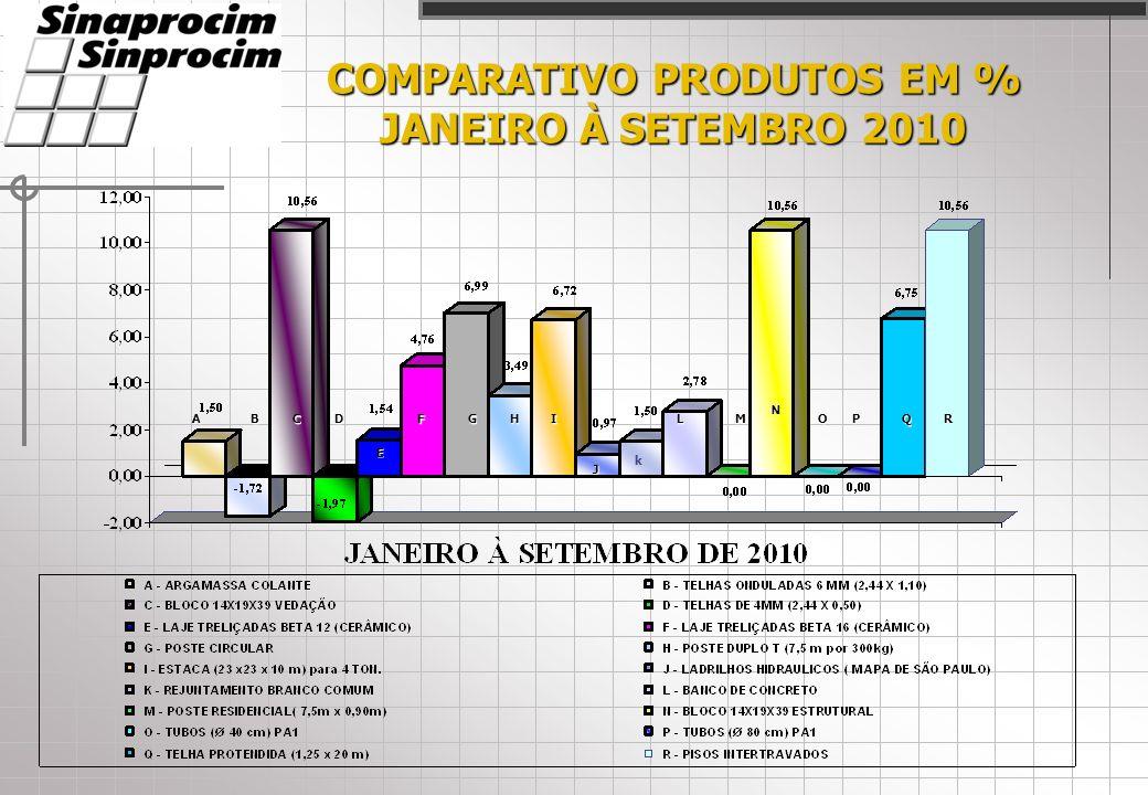 COMPARATIVO PRODUTOS EM % JANEIRO À SETEMBRO 2010 ACD E FHI J LM N OPQRB k G