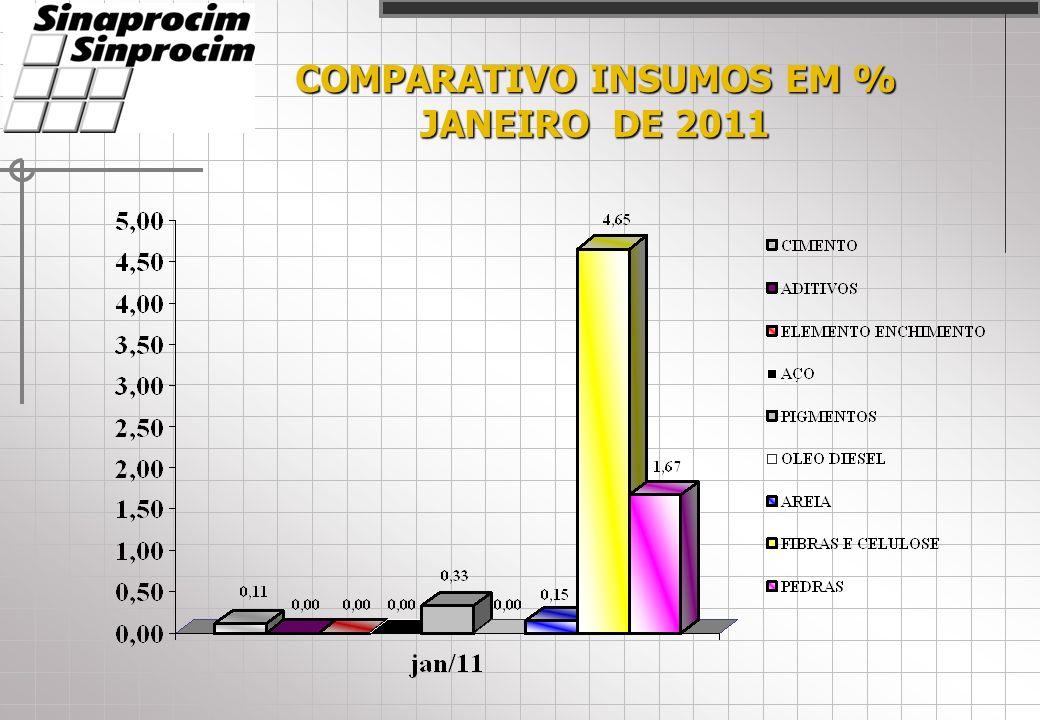 COMPARATIVO INSUMOS EM % JANEIRO DE 2011