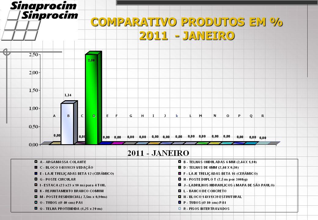 COMPARATIVO PRODUTOS EM % 2011 - JANEIRO ACDEFHIJLM N OPQRBkG