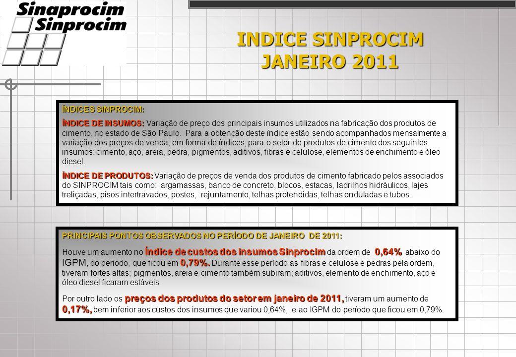 INDICE SINPROCIM JANEIRO 2011 ÍNDICES SINPROCIM: ÍNDICE DE INSUMOS: ÍNDICE DE INSUMOS: Variação de preço dos principais insumos utilizados na fabricação dos produtos de cimento, no estado de São Paulo.