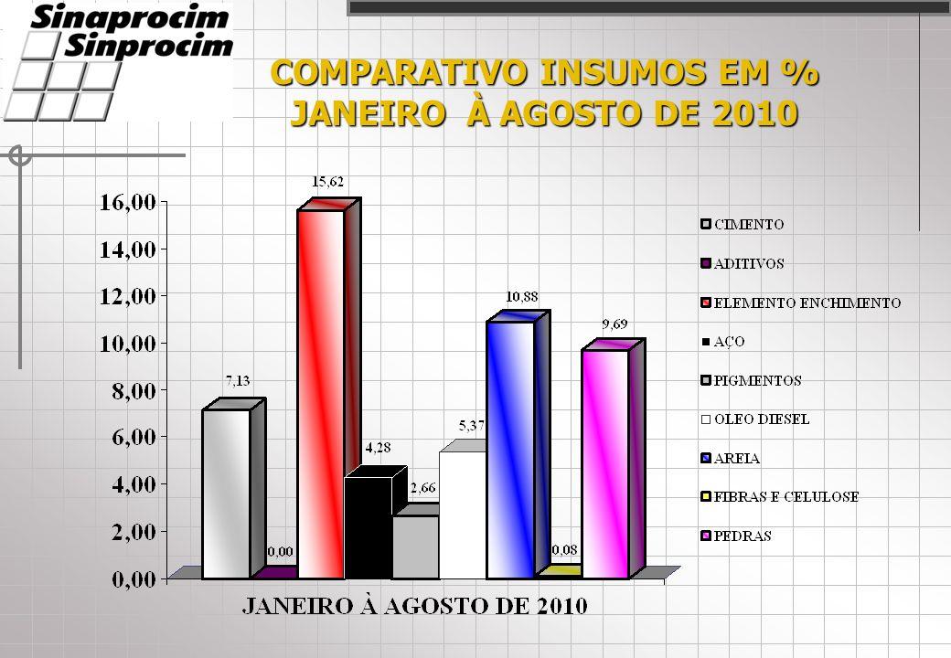 COMPARATIVO INSUMOS EM % JANEIRO À AGOSTO DE 2010