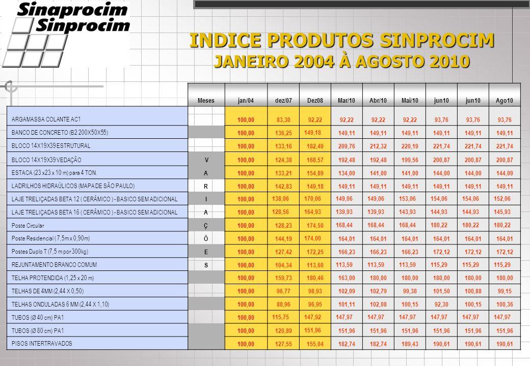 INDICE SINPROCIM JANEIRO À AGOSTO DE 2010 ÍNDICES SINPROCIM: ÍNDICE DE INSUMOS: ÍNDICE DE INSUMOS: Variação de preço dos principais insumos utilizados na fabricação dos produtos de cimento, no estado de São Paulo.