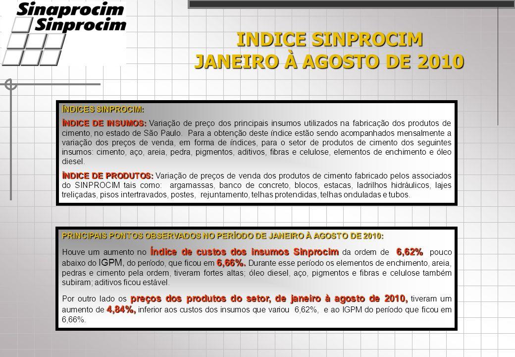 INDICE SINPROCIM JANEIRO À AGOSTO DE 2010 ÍNDICES SINPROCIM: ÍNDICE DE INSUMOS: ÍNDICE DE INSUMOS: Variação de preço dos principais insumos utilizados