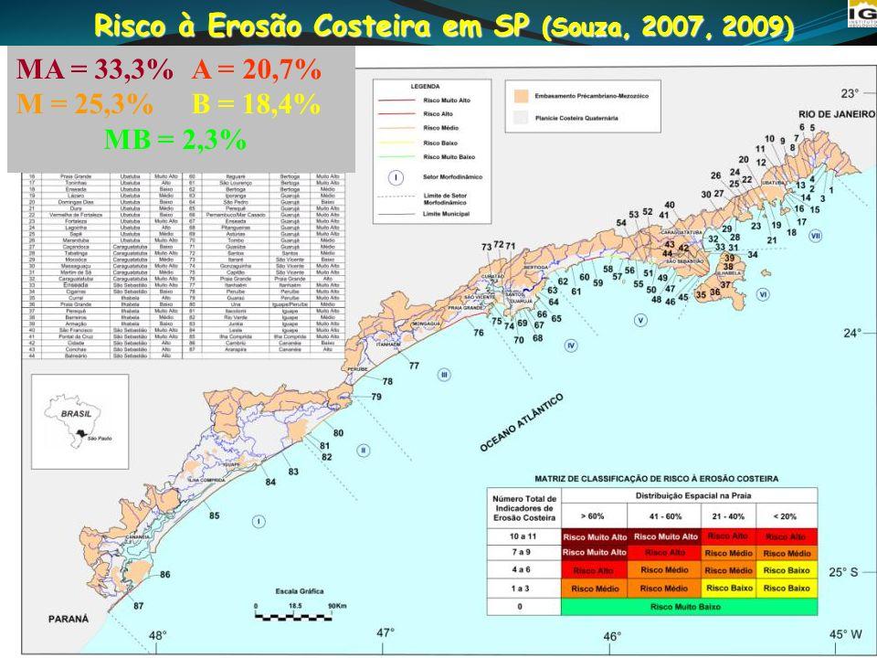 Risco à Erosão Costeira em SP (Souza, 2007, 2009) MA = 33,3% A = 20,7% M = 25,3%B = 18,4% MB = 2,3%