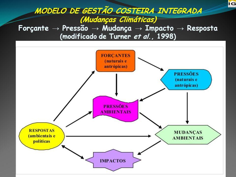 RESPOSTAS POLÍTICAS GESTÃO COSTEIRA INTEGRADA Planejamento ambiental integrado e estratégico baseado em: conhecimento dos processos costeiros; mecanismos naturais e antrópicos no desencadeamento de processos erosivos; impactos da elevação do NM.