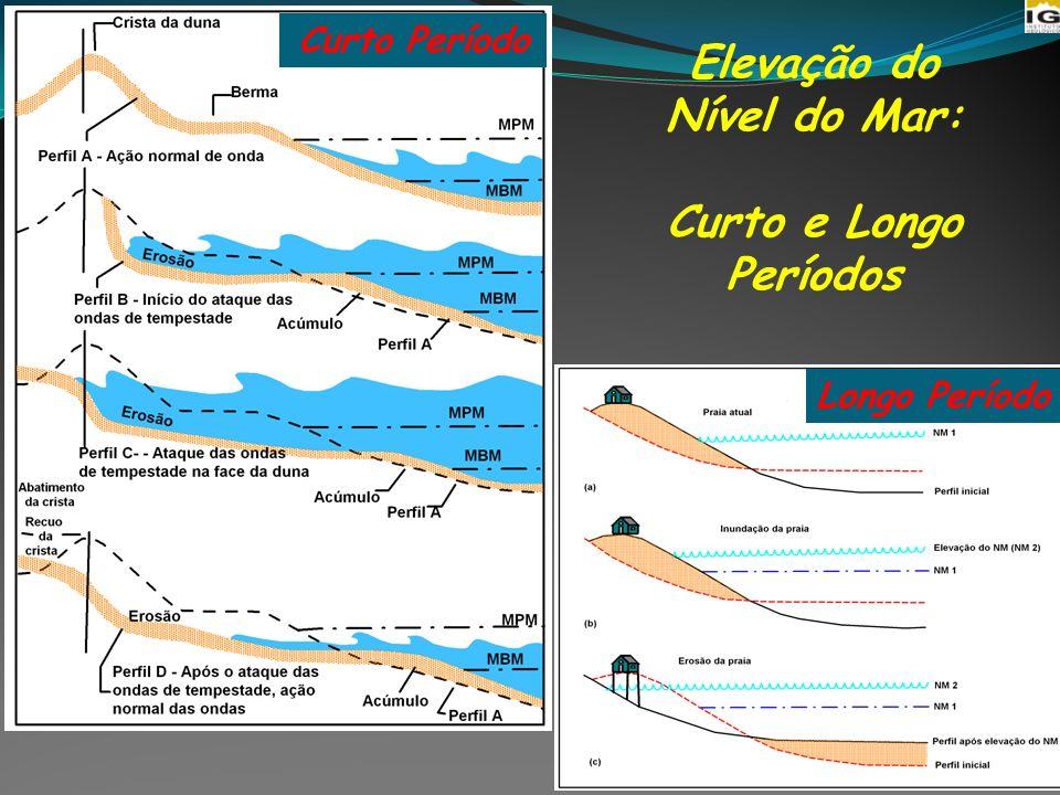 Elevação do Nível do Mar: Curto e Longo Períodos Curto Período Longo Período