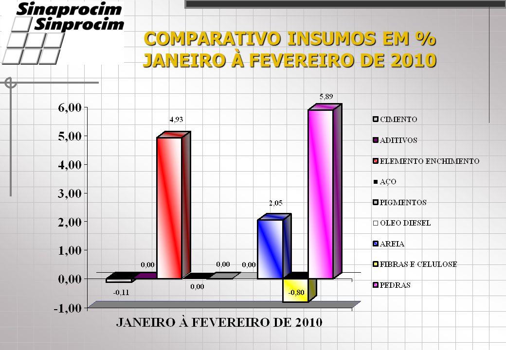 COMPARATIVO INSUMOS EM % JANEIRO À FEVEREIRO DE 2010