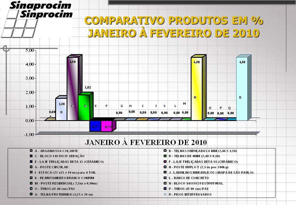 COMPARATIVO PRODUTOS EM % JANEIRO À FEVEREIRO DE 2010 A CDEFHIJL M N OPQ R B kG