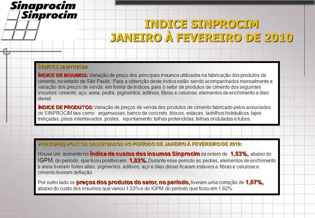 INDICE SINPROCIM JANEIRO À FEVEREIRO DE 2010 ÍNDICES SINPROCIM: ÍNDICE DE INSUMOS: ÍNDICE DE INSUMOS: Variação de preço dos principais insumos utilizados na fabricação dos produtos de cimento, no estado de São Paulo.