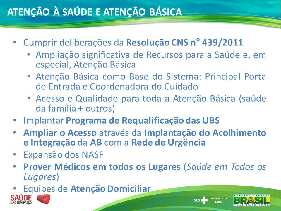 ATENÇÃO À SAÚDE E ATENÇÃO BÁSICA Cumprir deliberações da Resolução CNS n° 439/2011 Ampliação significativa de Recursos para a Saúde e, em especial, At