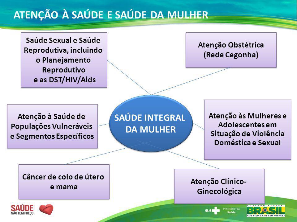 Saúde Sexual e Saúde Reprodutiva, incluindo o Planejamento Reprodutivo e as DST/HIV/Aids Saúde Sexual e Saúde Reprodutiva, incluindo o Planejamento Re