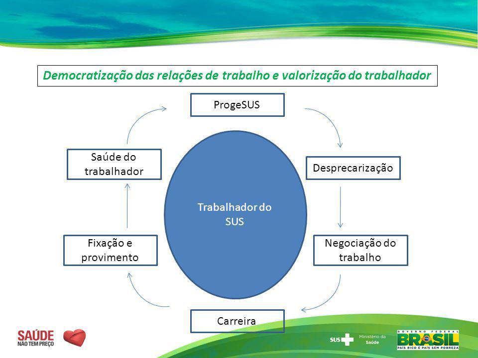 Trabalhador do SUS ProgeSUS Carreira Desprecarização Negociação do trabalho Saúde do trabalhador Fixação e provimento Democratização das relações de t