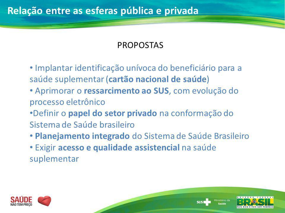 Relação entre as esferas pública e privada PROPOSTAS Implantar identificação unívoca do beneficiário para a saúde suplementar (cartão nacional de saúd