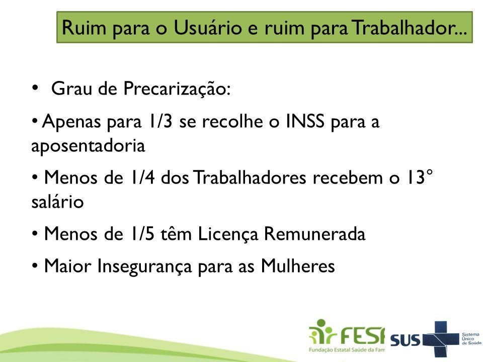 Grau de Precarização: Apenas para 1/3 se recolhe o INSS para a aposentadoria Menos de 1/4 dos Trabalhadores recebem o 13° salário Menos de 1/5 têm Lic
