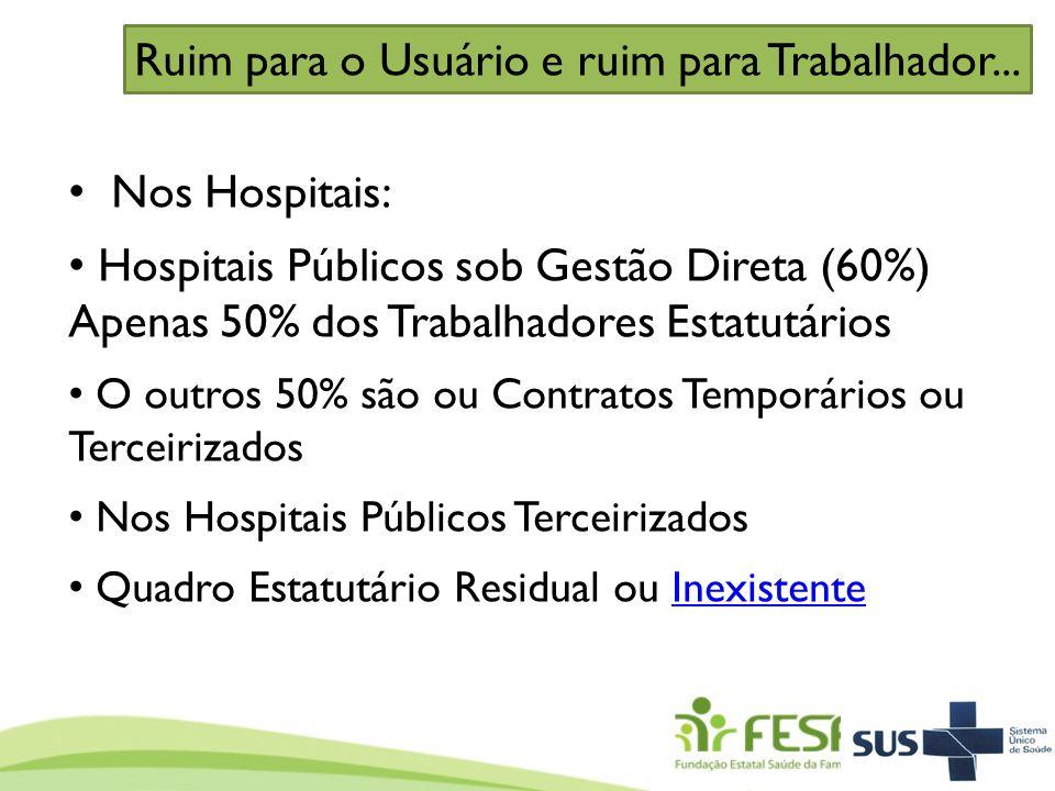 Nos Hospitais: Hospitais Públicos sob Gestão Direta (60%) Apenas 50% dos Trabalhadores Estatutários O outros 50% são ou Contratos Temporários ou Terce