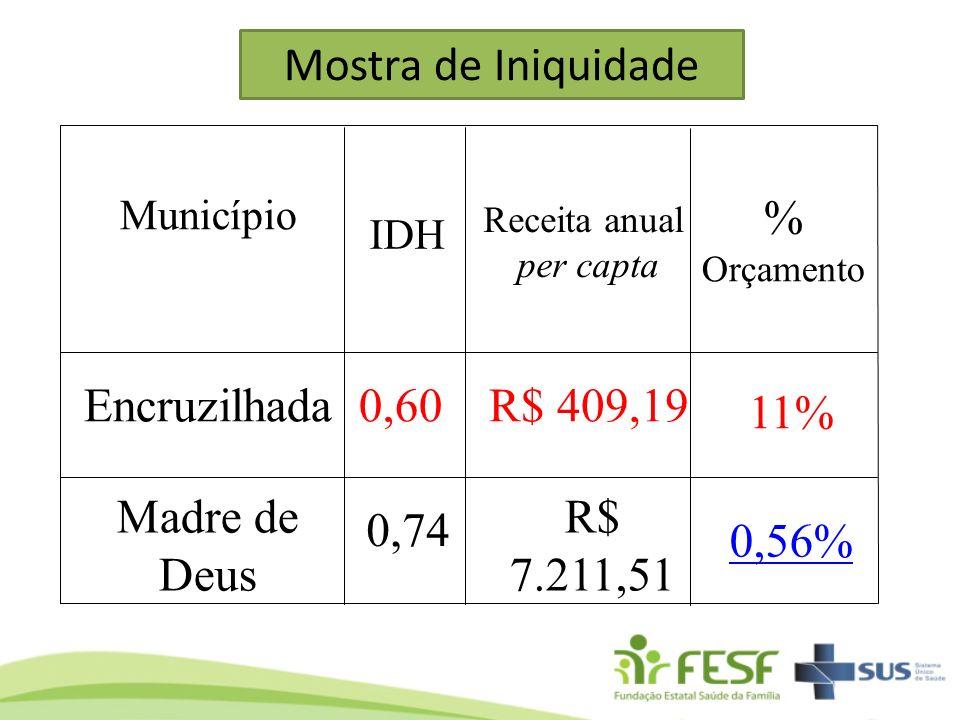 Município IDH Receita anual per capta % Orçamento Encruzilhada0,60R$ 409,19 11% Madre de Deus 0,74 R$ 7.211,51 0,56% Mostra de Iniquidade