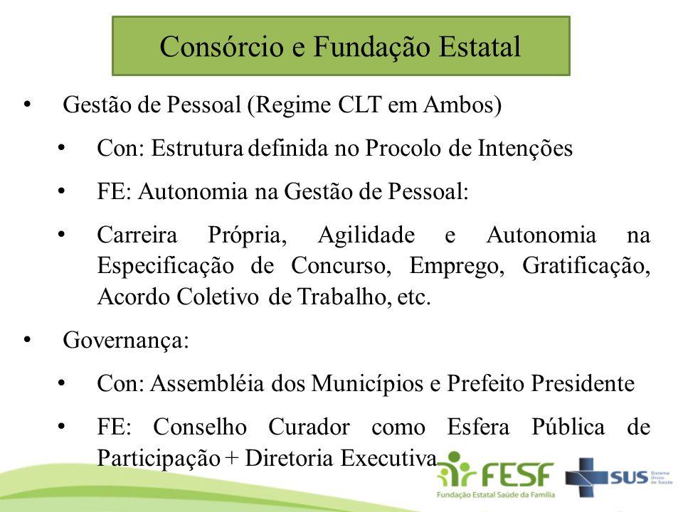 Consórcio e Fundação Estatal Gestão de Pessoal (Regime CLT em Ambos) Con: Estrutura definida no Procolo de Intenções FE: Autonomia na Gestão de Pessoa