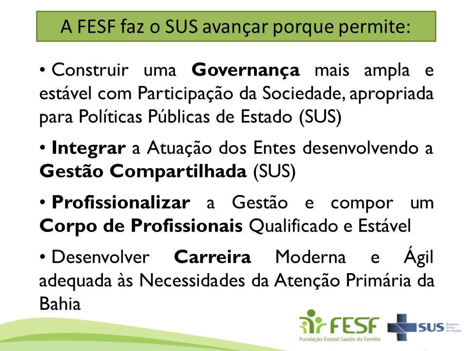 A FESF faz o SUS avançar porque permite: Construir uma Governança mais ampla e estável com Participação da Sociedade, apropriada para Políticas Públic