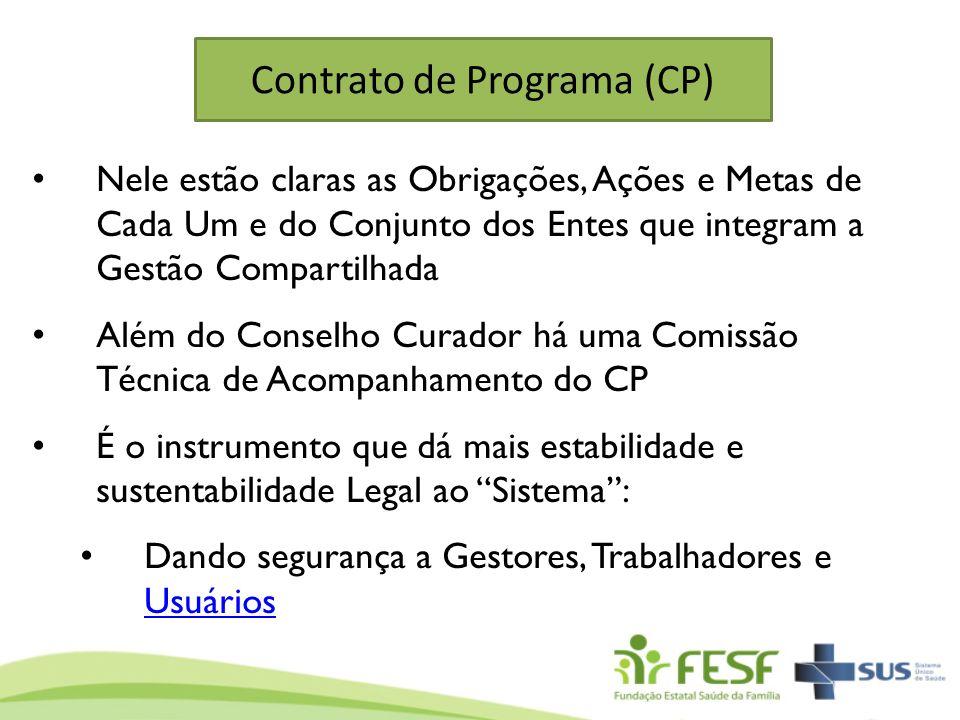 Contrato de Programa (CP) Nele estão claras as Obrigações, Ações e Metas de Cada Um e do Conjunto dos Entes que integram a Gestão Compartilhada Além d