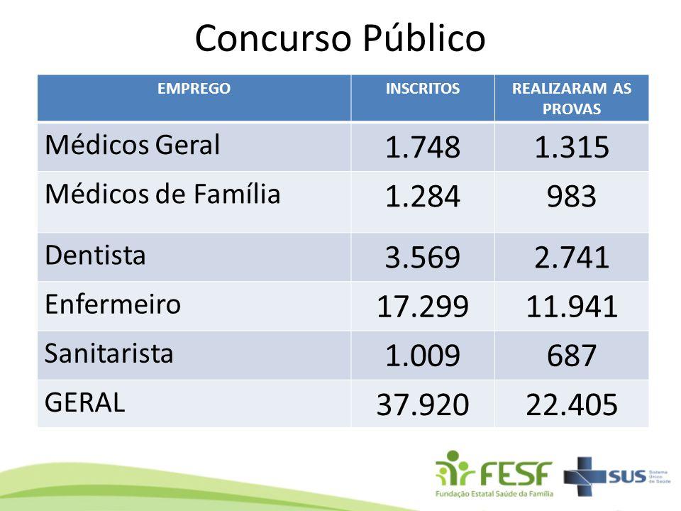 Concurso Público EMPREGOINSCRITOSREALIZARAM AS PROVAS Médicos Geral 1.7481.315 Médicos de Família 1.284983 Dentista 3.5692.741 Enfermeiro 17.29911.941
