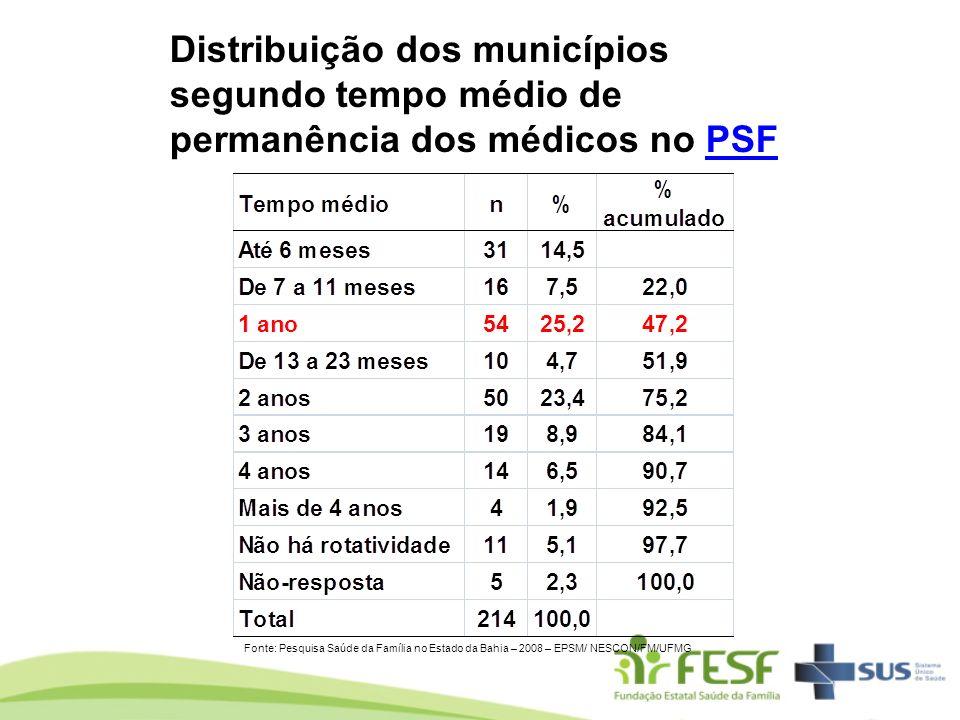 Distribuição dos municípios segundo tempo médio de permanência dos médicos no PSFPSF Fonte: Pesquisa Saúde da Família no Estado da Bahia – 2008 – EPSM