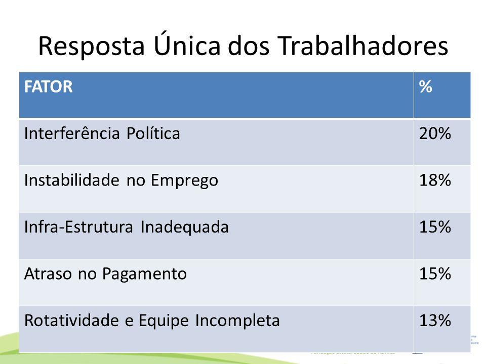 Resposta Única dos Trabalhadores FATOR% Interferência Política20% Instabilidade no Emprego18% Infra-Estrutura Inadequada15% Atraso no Pagamento15% Rot