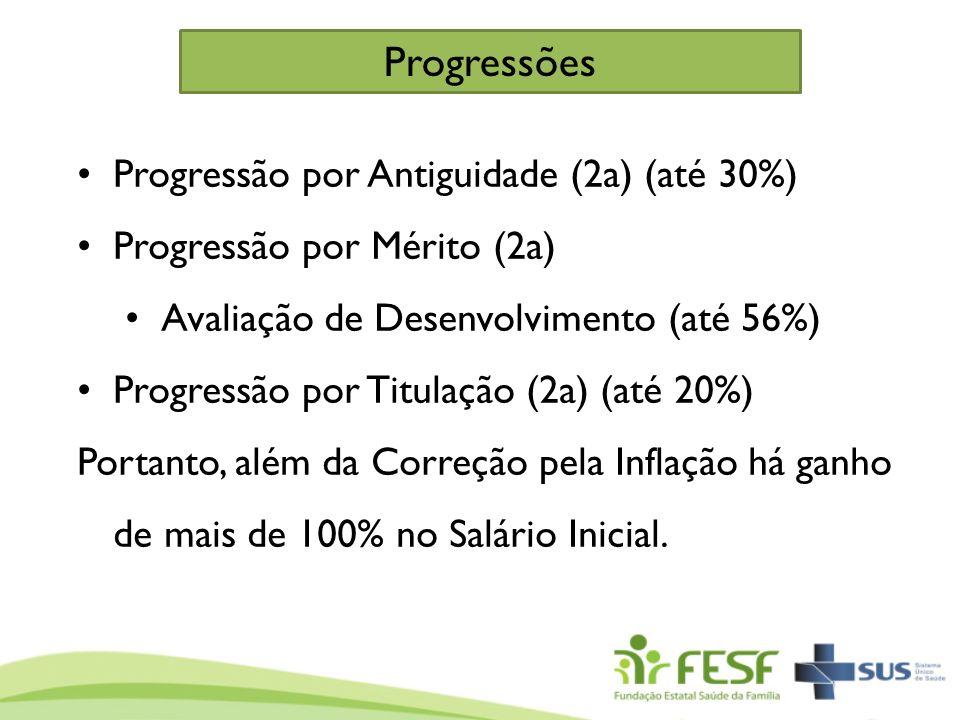Progressão por Antiguidade (2a) (até 30%) Progressão por Mérito (2a) Avaliação de Desenvolvimento (até 56%) Progressão por Titulação (2a) (até 20%) Po