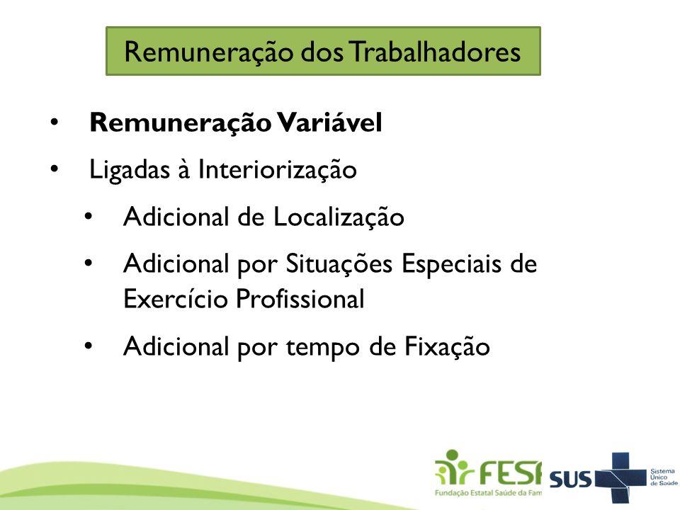 Remuneração dos Trabalhadores Remuneração Variável Ligadas à Interiorização Adicional de Localização Adicional por Situações Especiais de Exercício Pr