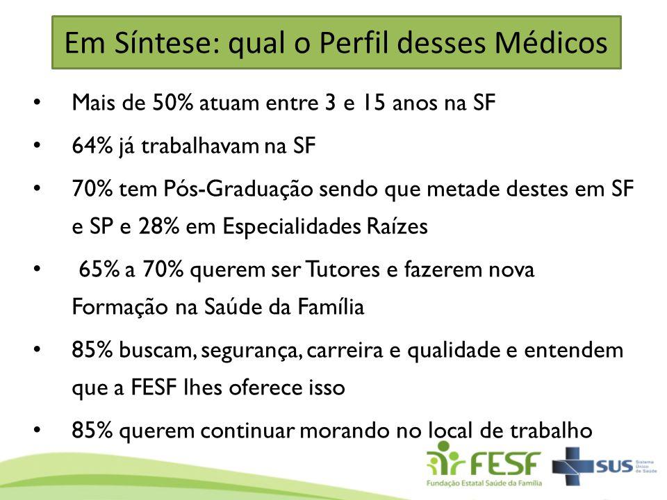 Em Síntese: qual o Perfil desses Médicos Mais de 50% atuam entre 3 e 15 anos na SF 64% já trabalhavam na SF 70% tem Pós-Graduação sendo que metade des