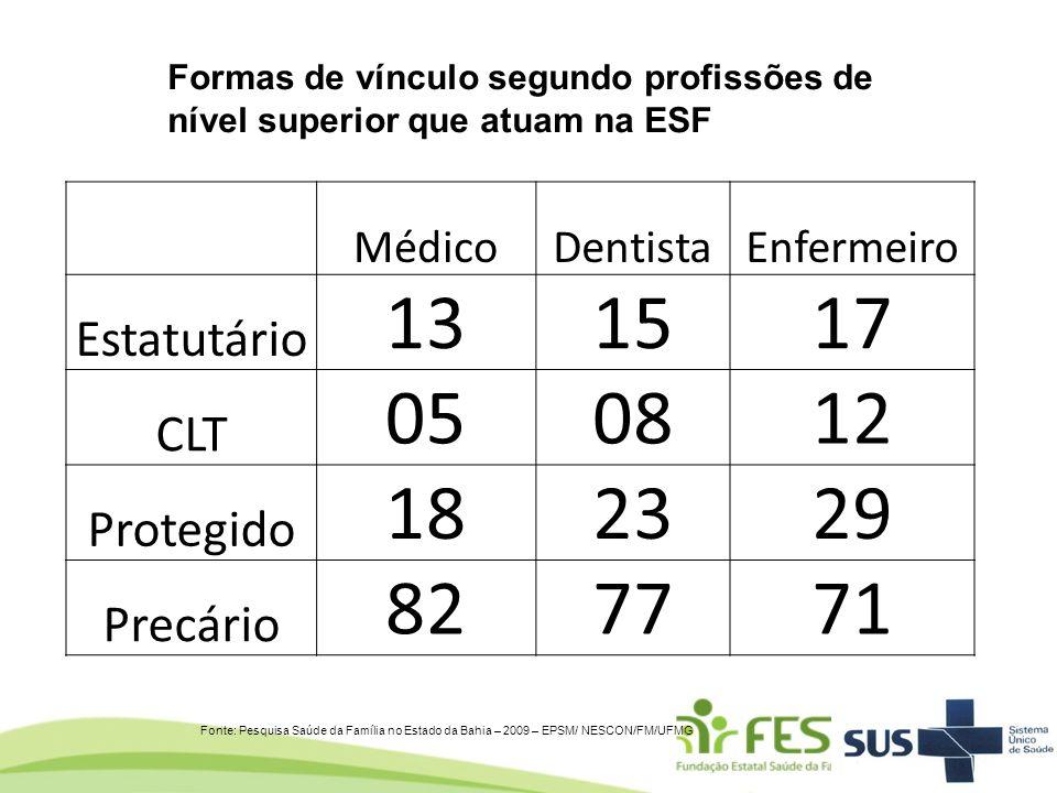 Formas de vínculo segundo profissões de nível superior que atuam na ESF Fonte: Pesquisa Saúde da Família no Estado da Bahia – 2009 – EPSM/ NESCON/FM/U